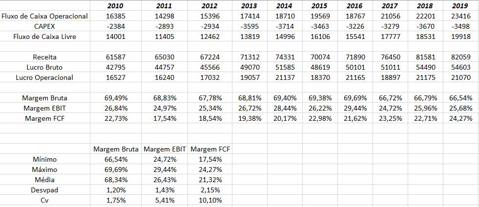 análise 10 anos de empresa